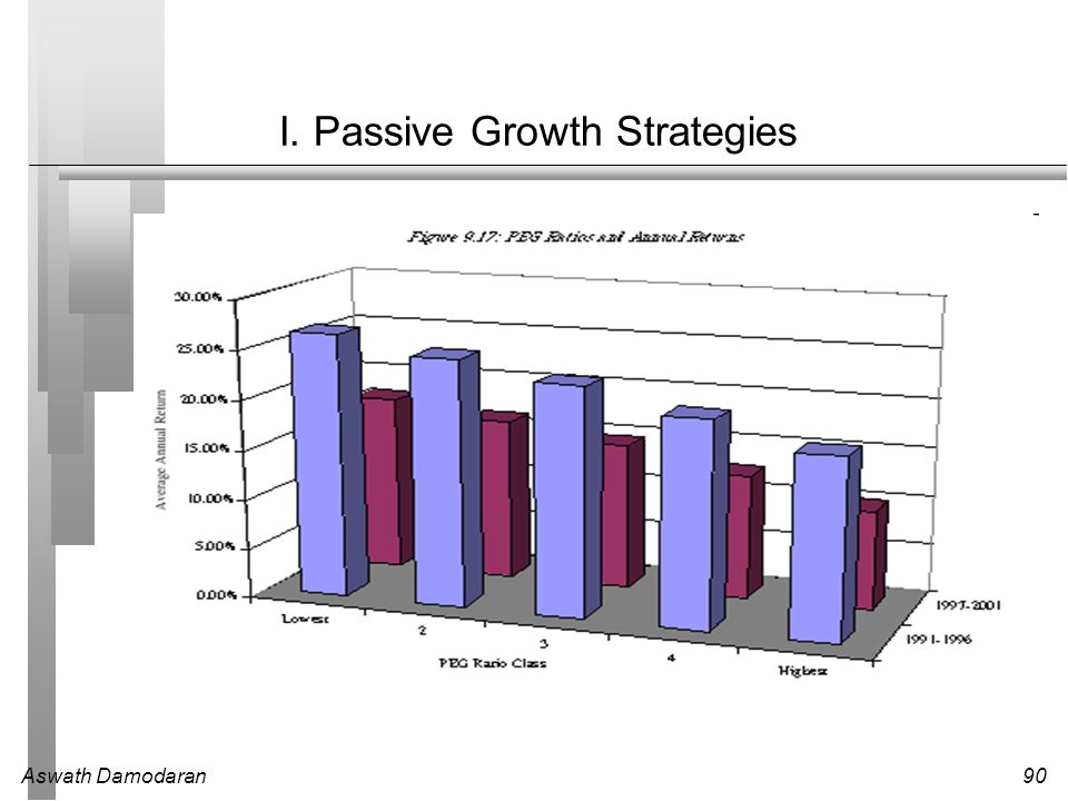 I. Passive Growth Strategies
