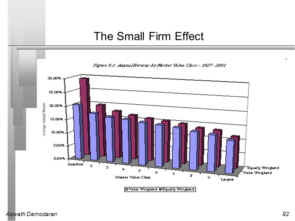 The Small Firm Effect