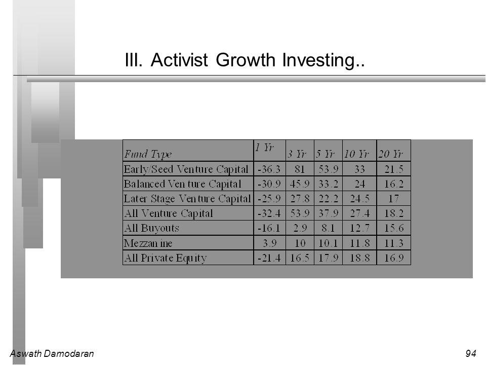 III. Activist Growth Investing..