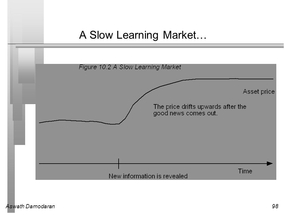 A Slow Learning Market…