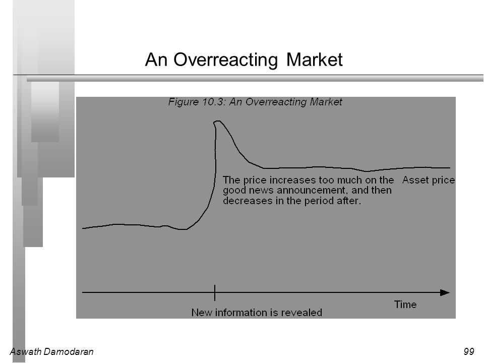 An Overreacting Market