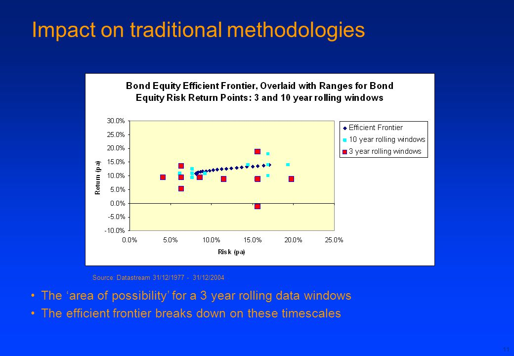 Impact on traditional methodologies