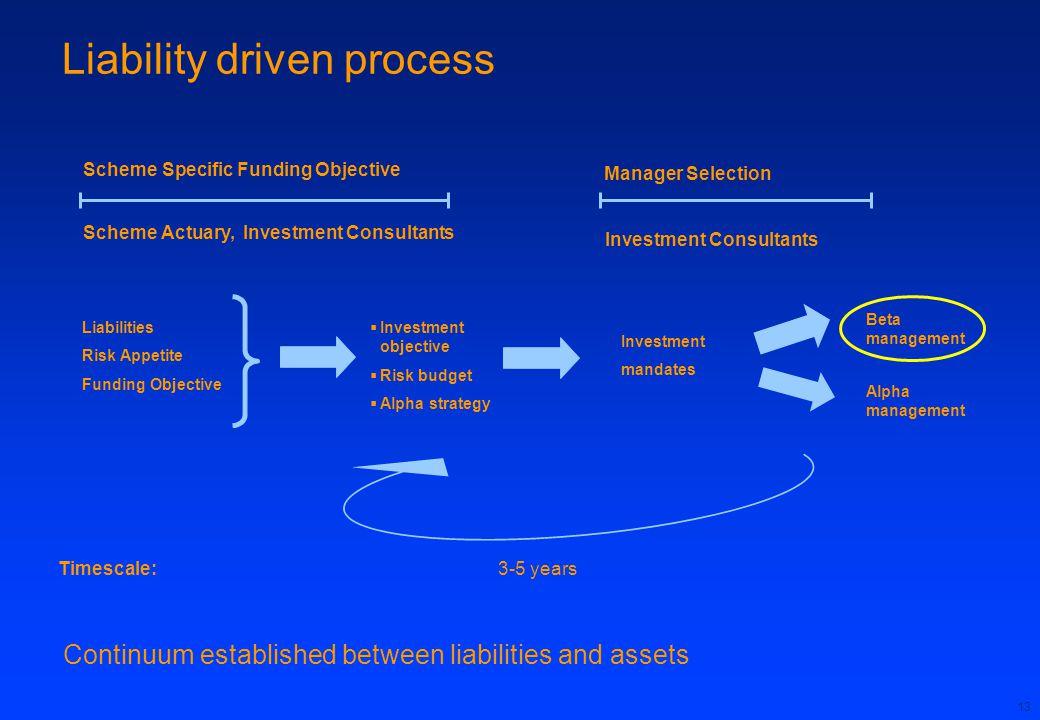 Liability driven process