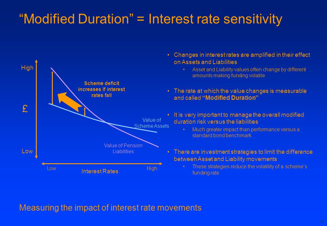 Modified Duration = Interest rate sensitivity