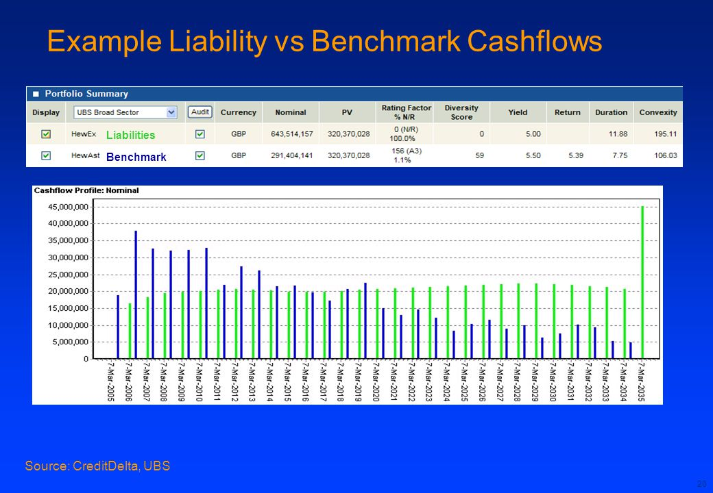 Example Liability vs Benchmark Cashflows