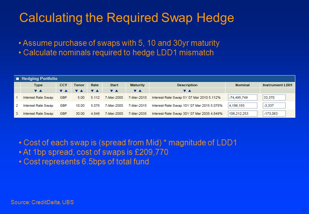 Calculating the Required Swap Hedge