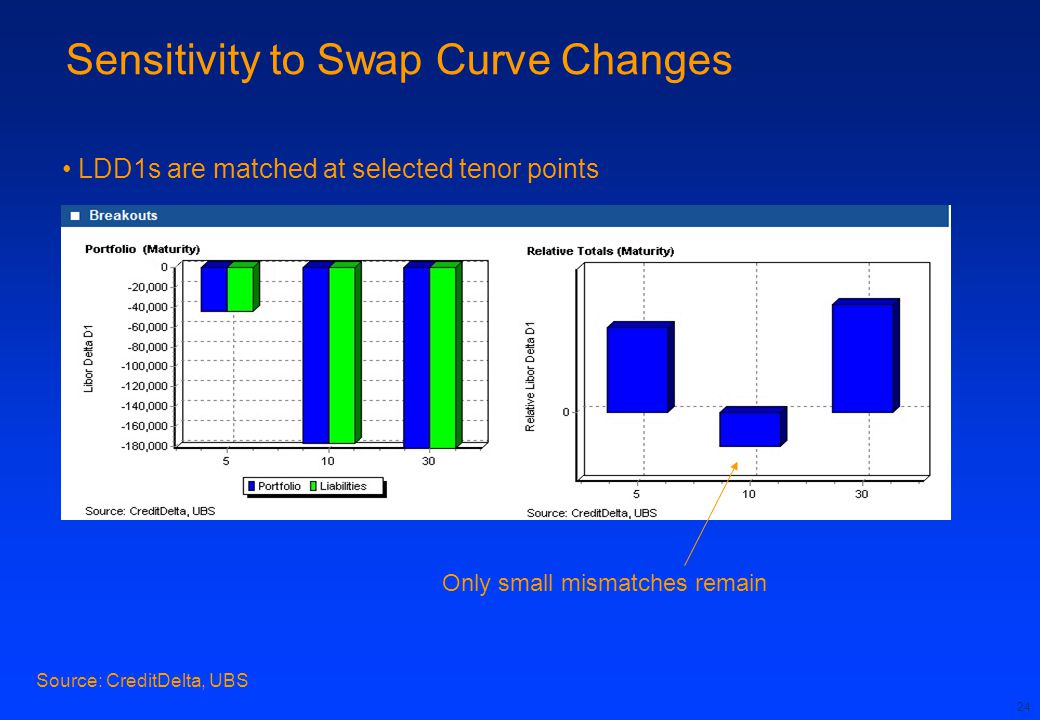 Sensitivity to Swap Curve Changes