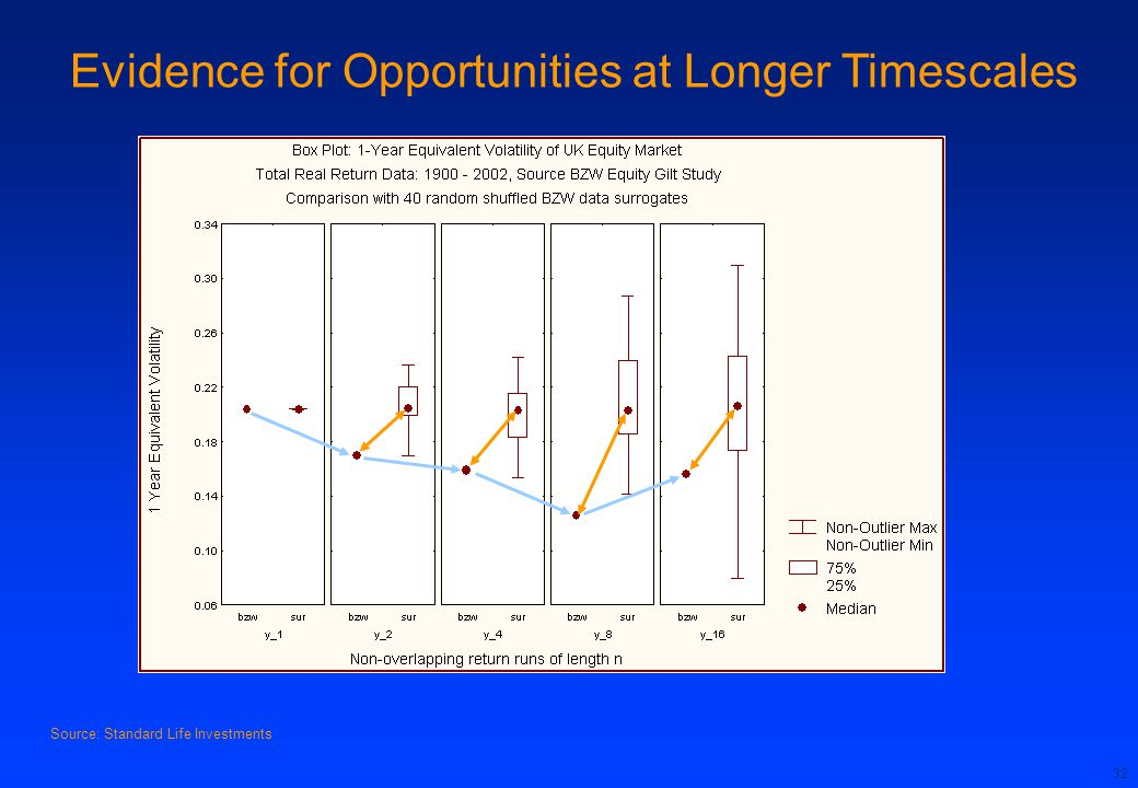 Evidence for Opportunities at Longer Timescales