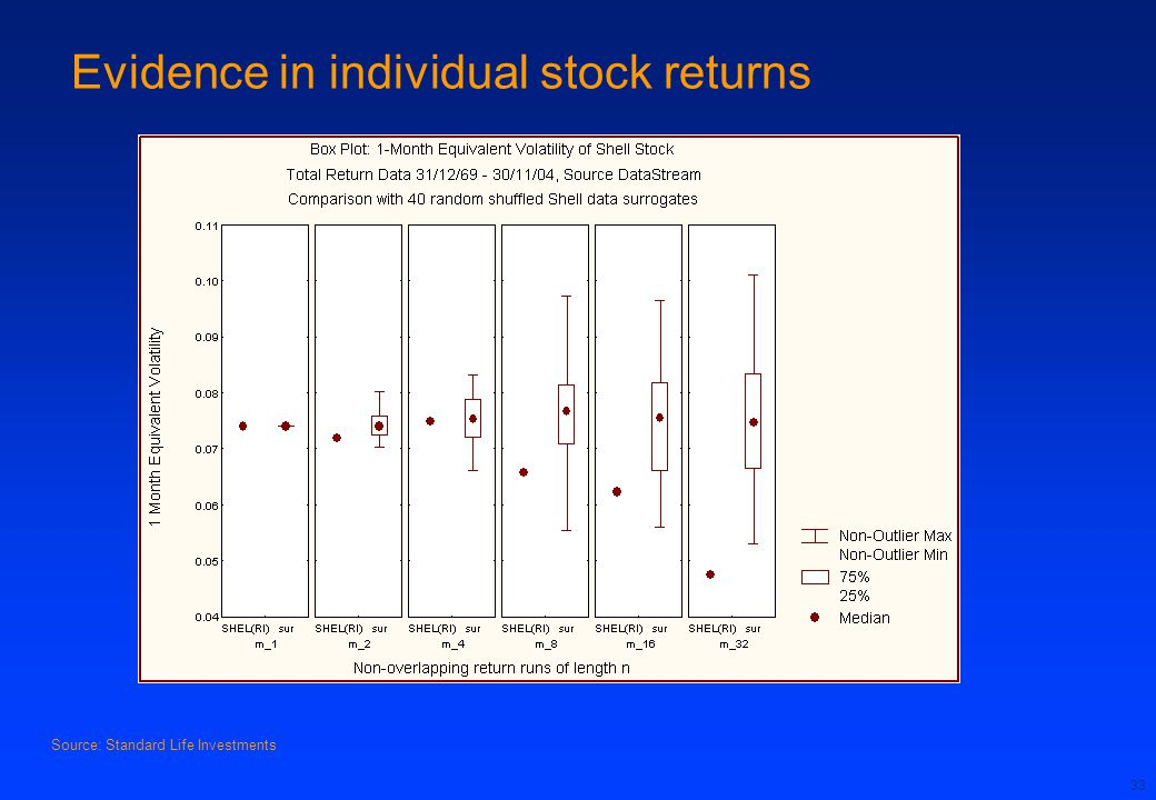 Evidence in individual stock returns