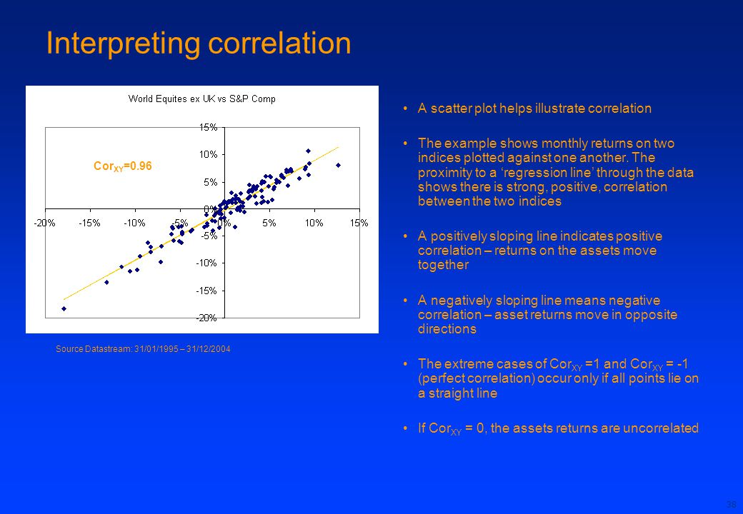 Interpreting correlation