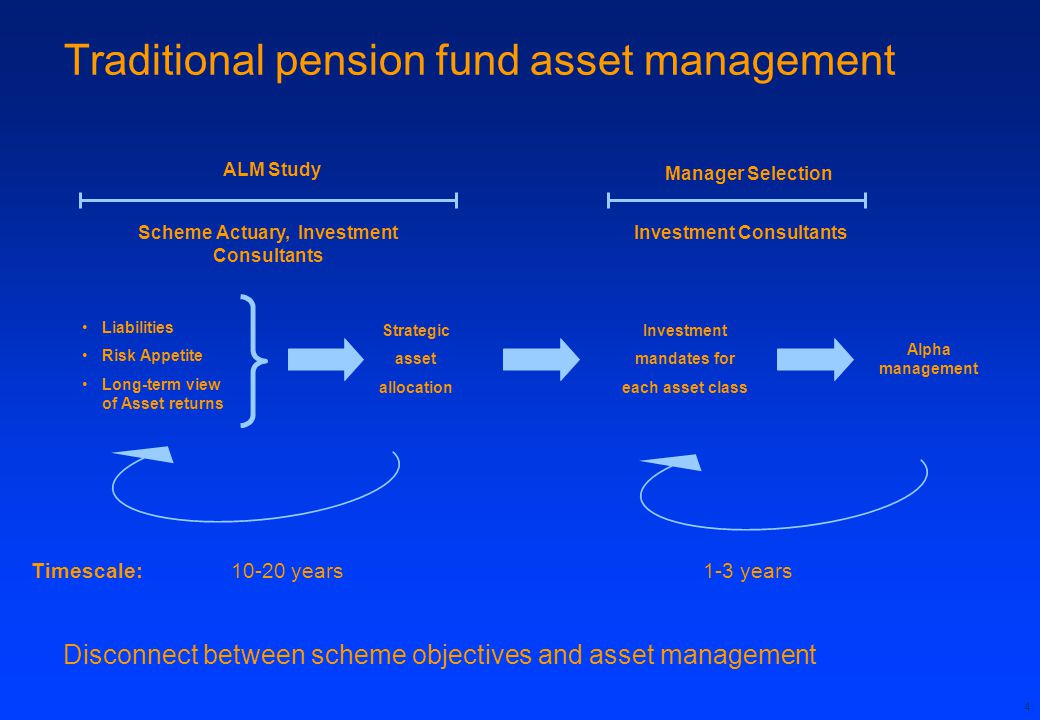 Traditional pension fund asset management