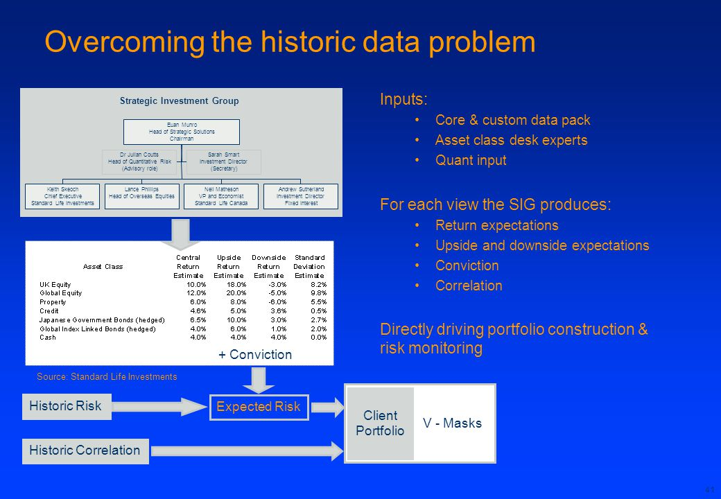 Overcoming the historic data problem