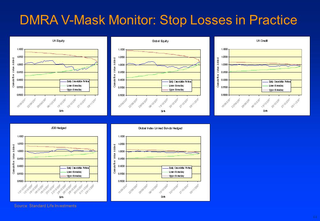 DMRA V-Mask Monitor: Stop Losses in Practice