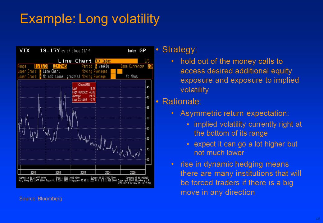 Example: Long volatility