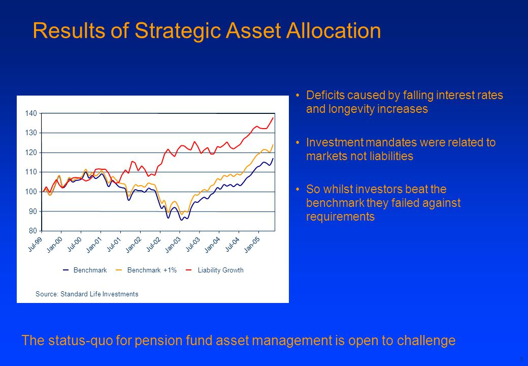 Results of Strategic Asset Allocation