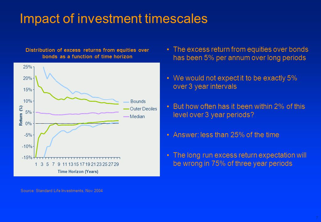 Impact of investment timescales