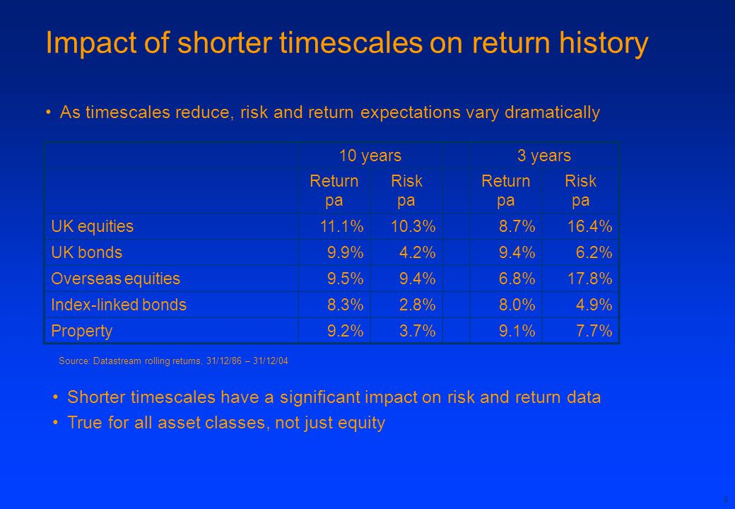 Impact of shorter timescales on return history
