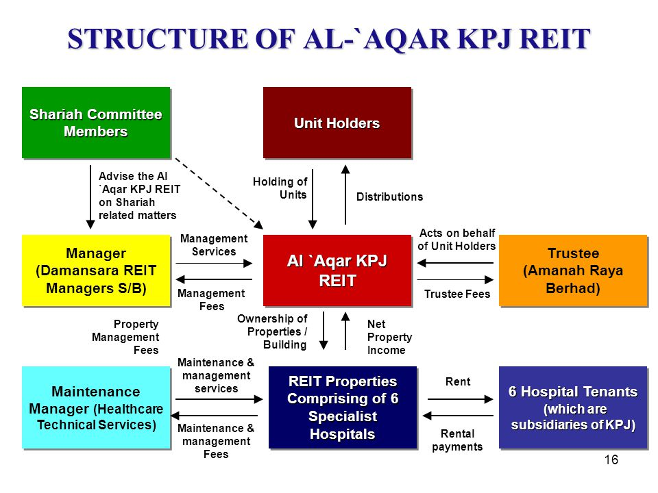 STRUCTURE OF AL-`AQAR KPJ REIT