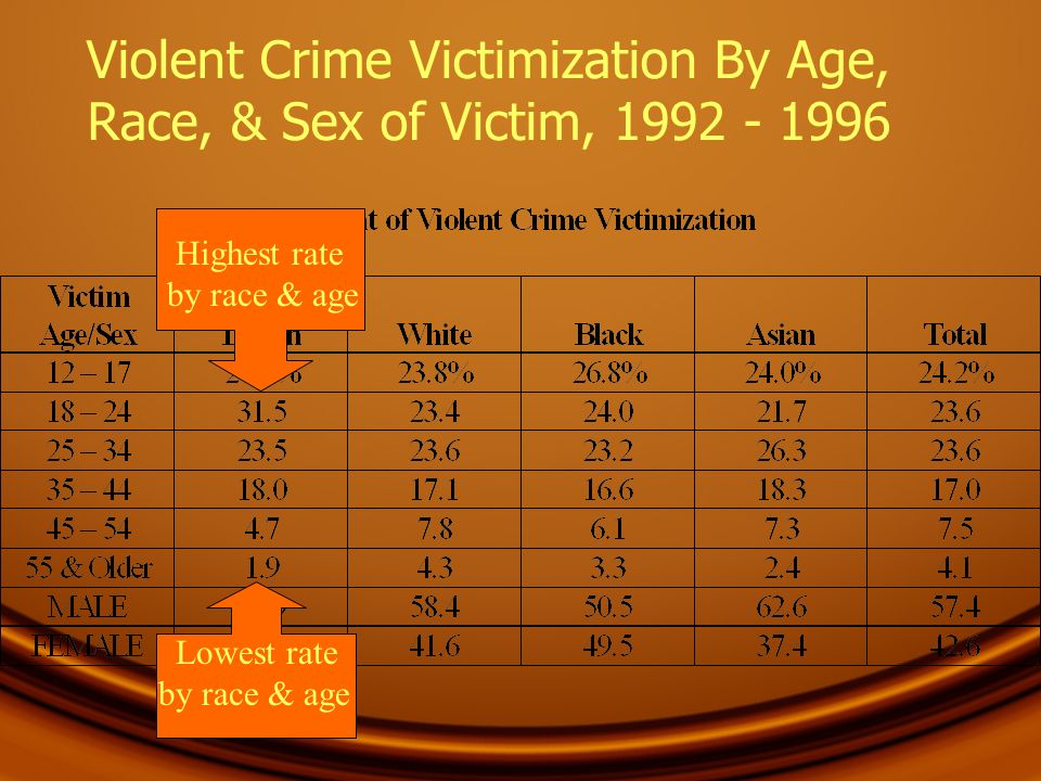 Violent Crime Victimization By Age, Race, & Sex of Victim, 1992 - 1996