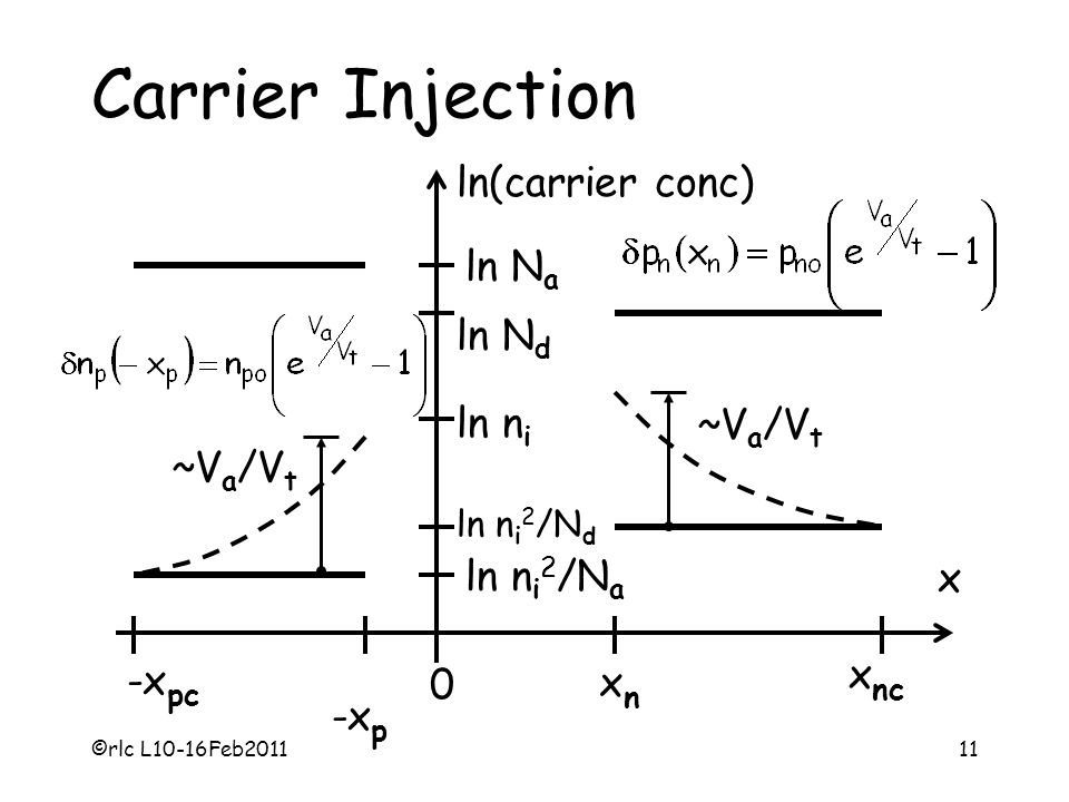Carrier Injection ln(carrier conc) ln Na ln Nd ln ni ~Va/Vt ln ni2/Na