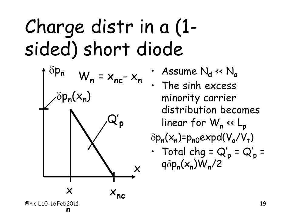 Charge distr in a (1- sided) short diode