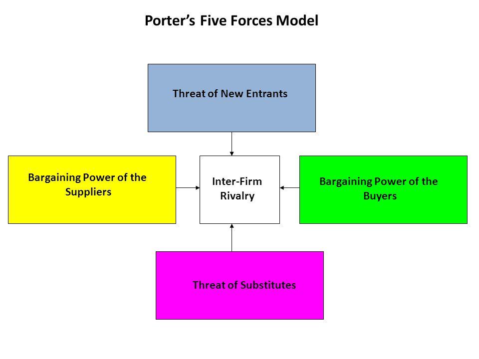 Bargaining Power of the Bargaining Power of the