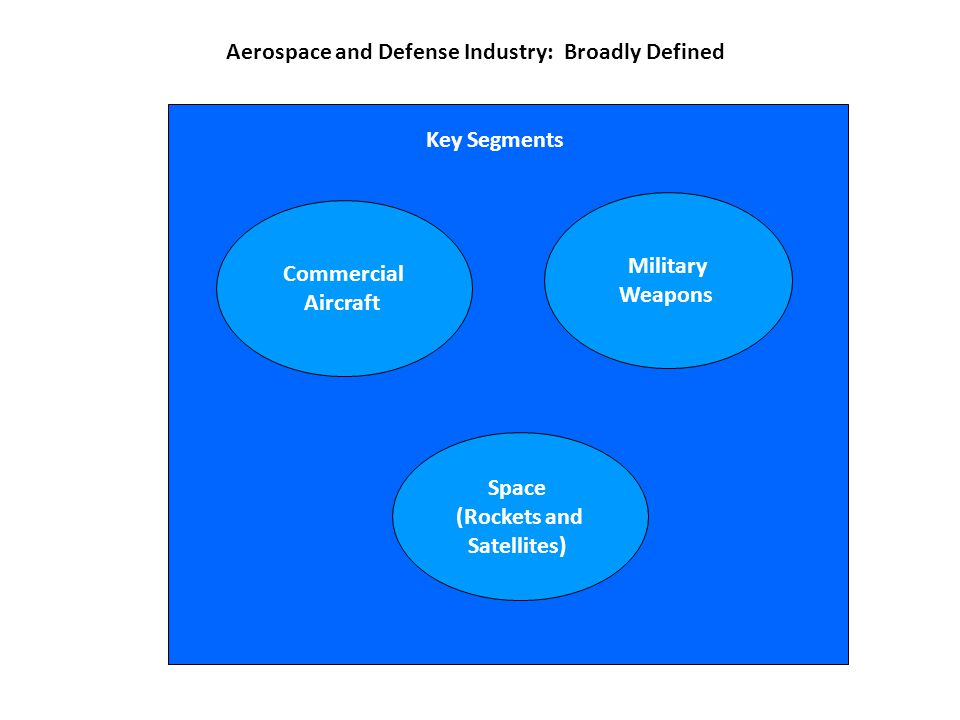 Aerospace and Defense Industry: Broadly Defined