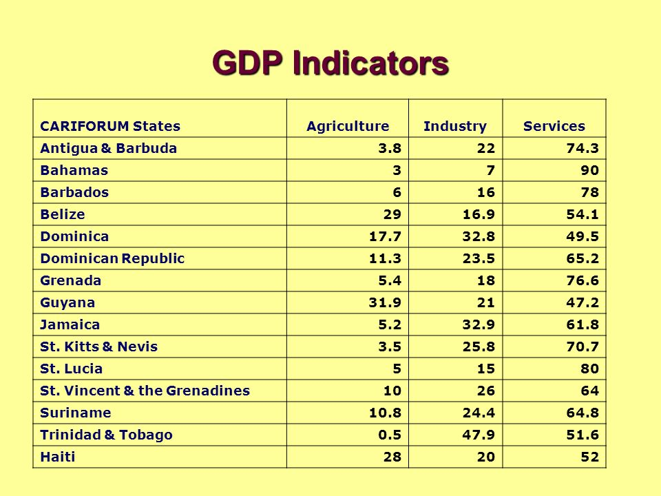 GDP Indicators CARIFORUM States Agriculture Industry Services