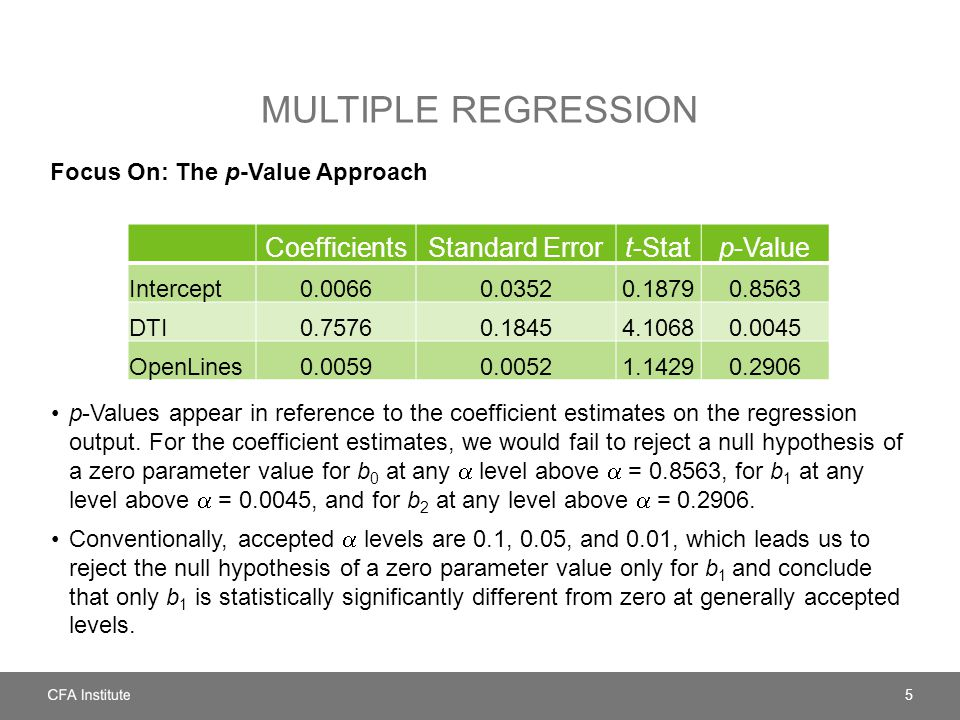Multiple regression Coefficients Standard Error t-Stat p-Value