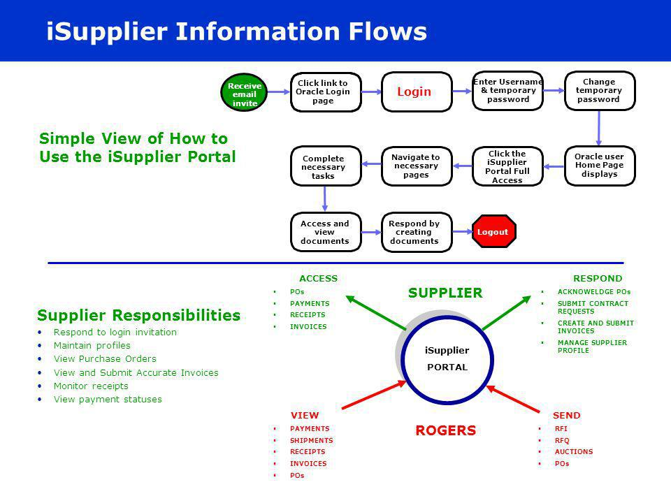 iSupplier Information Flows