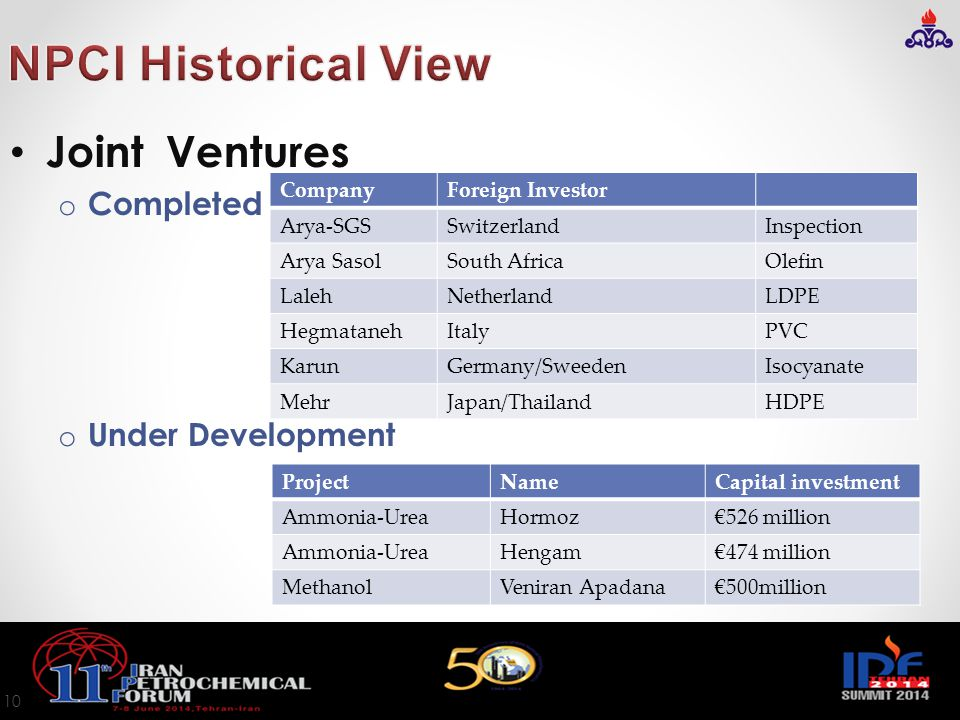 NPCI Historical View Joint Ventures Completed Under Development