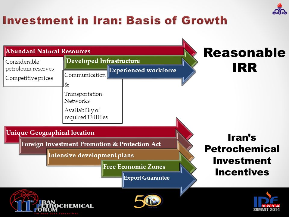 Investment in Iran: Basis of Growth