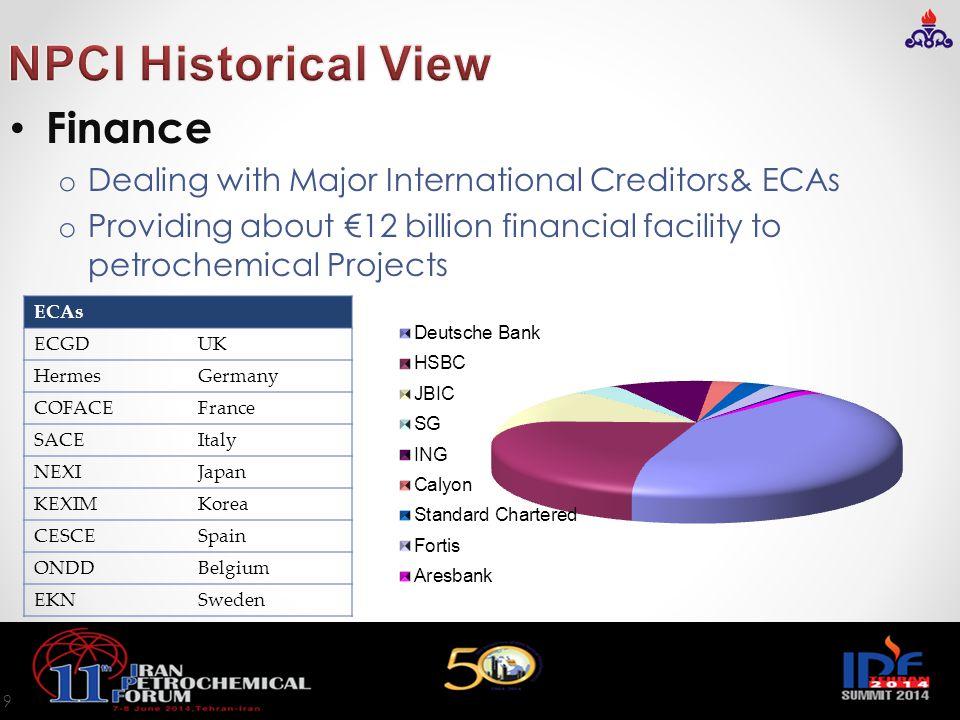 NPCI Historical View Finance
