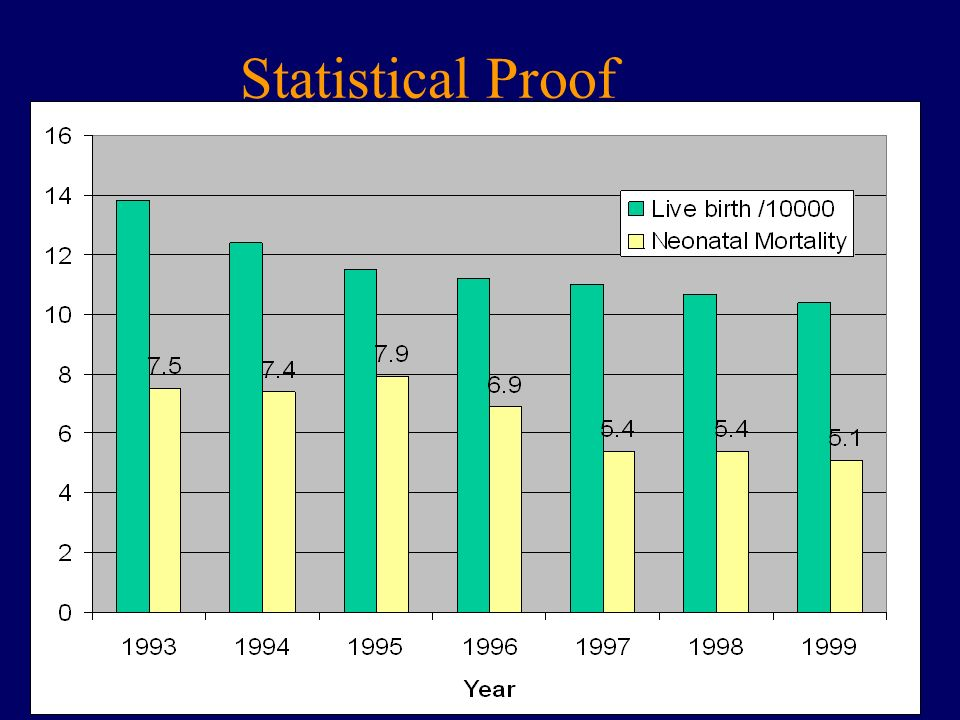 Statistical Proof 10