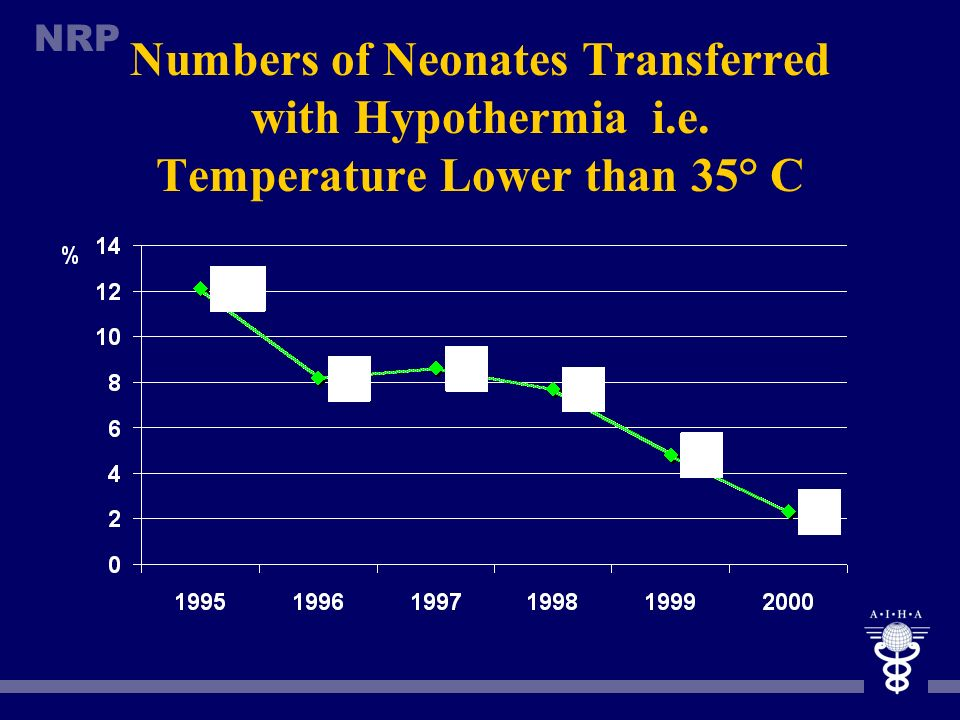 Numbers of Neonates Transferred with Hypothermia i. e