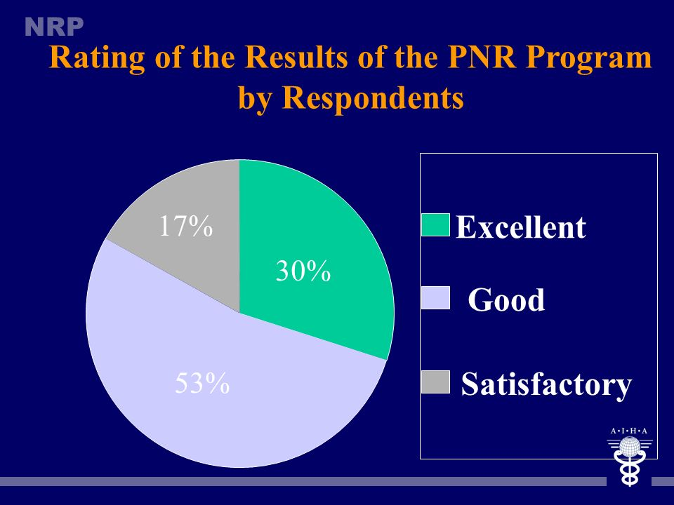 Rating of the Results of the PNR Program by Respondents