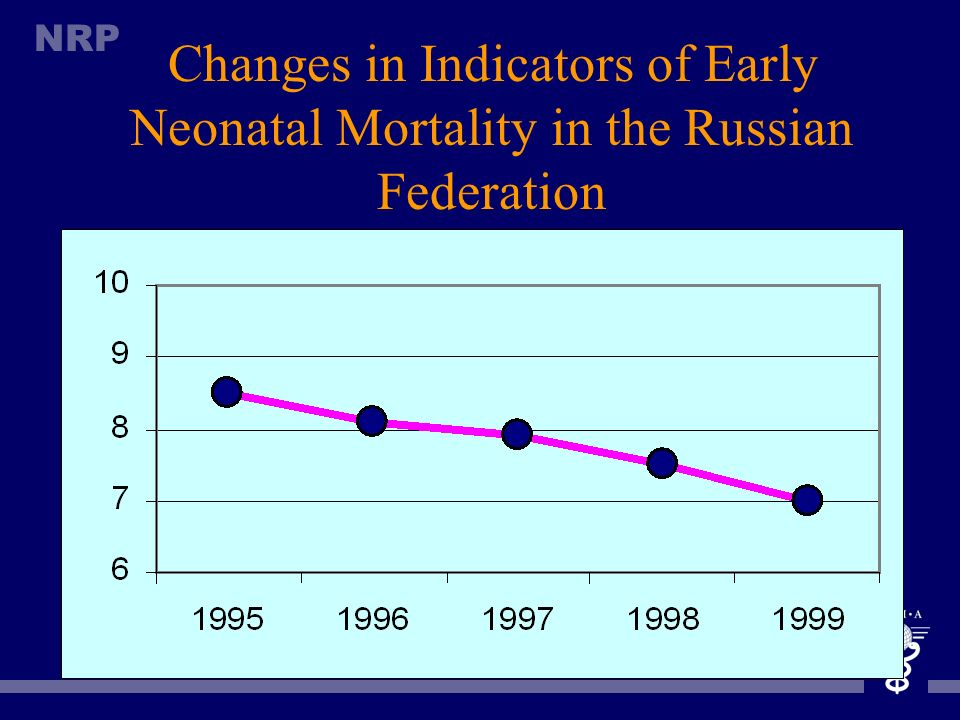 Changes in Indicators of Early Neonatal Mortality in the Russian Federation