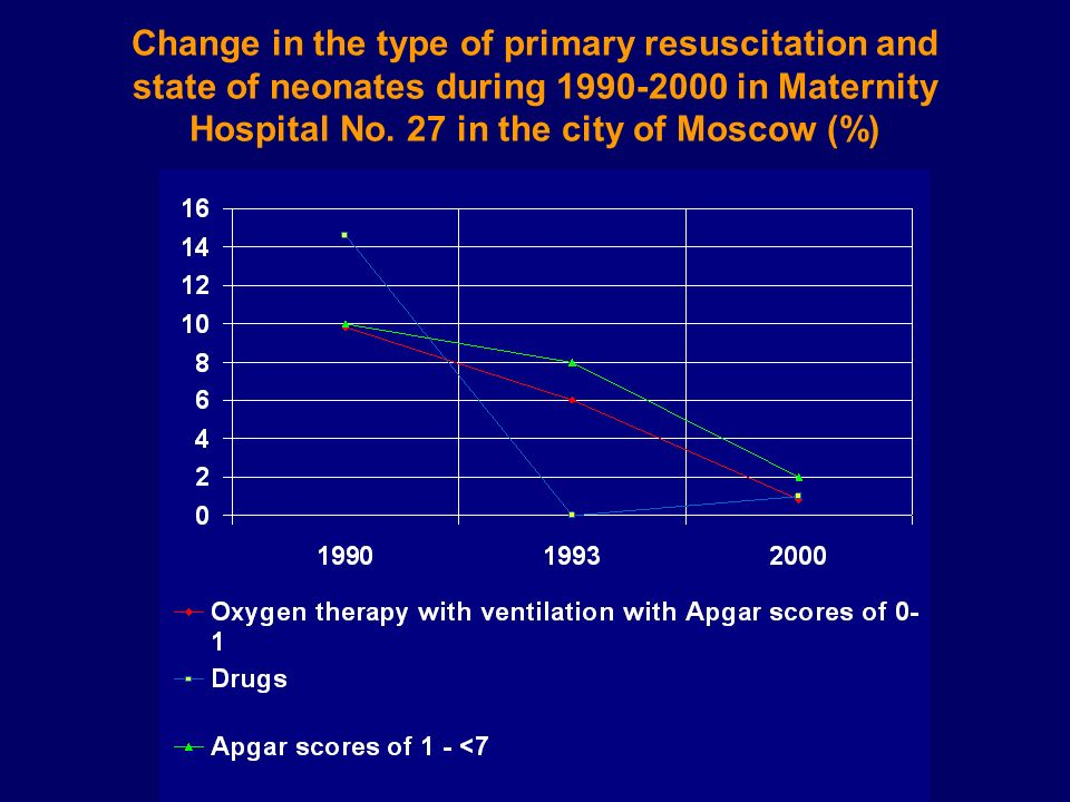 Change in the type of primary resuscitation and state of neonates during 1990-2000 in Maternity Hospital No.
