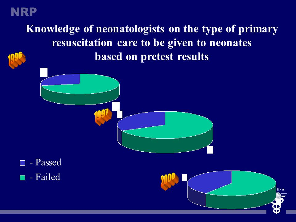 Knowledge of neonatologists on the type of primary resuscitation care to be given to neonates based on pretest results