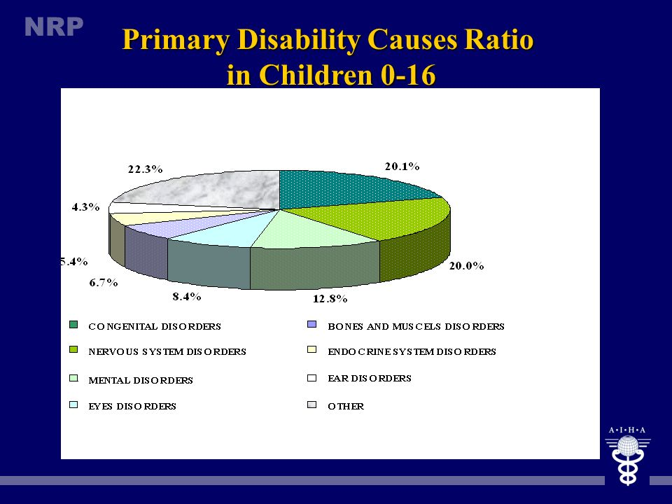 Primary Disability Causes Ratio