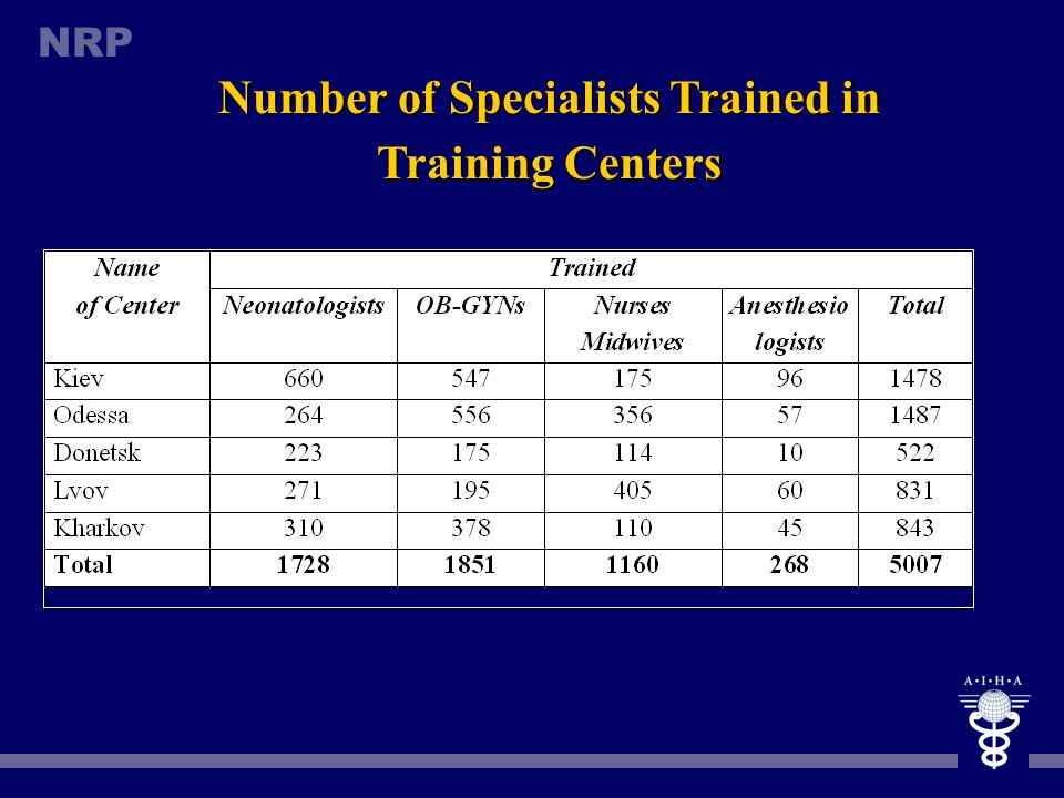Number of Specialists Trained in