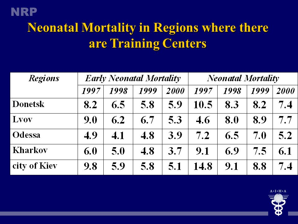 Neonatal Mortality in Regions where there are Training Centers