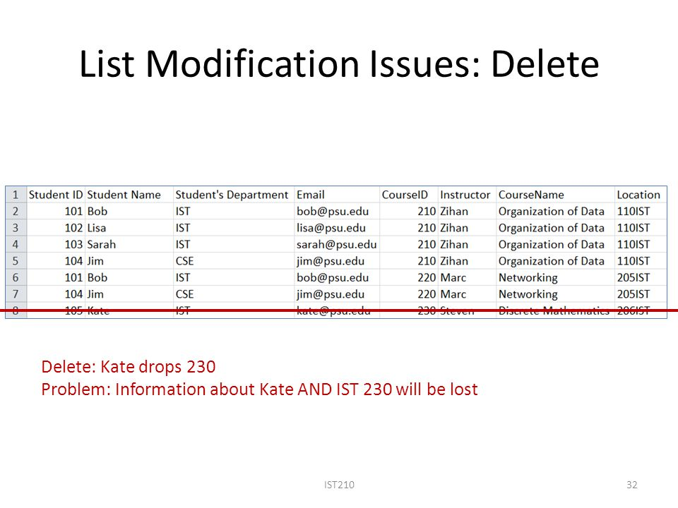 List Modification Issues: Delete