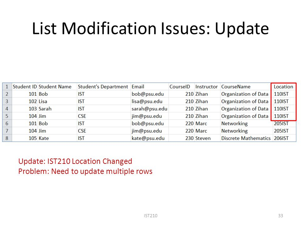 List Modification Issues: Update