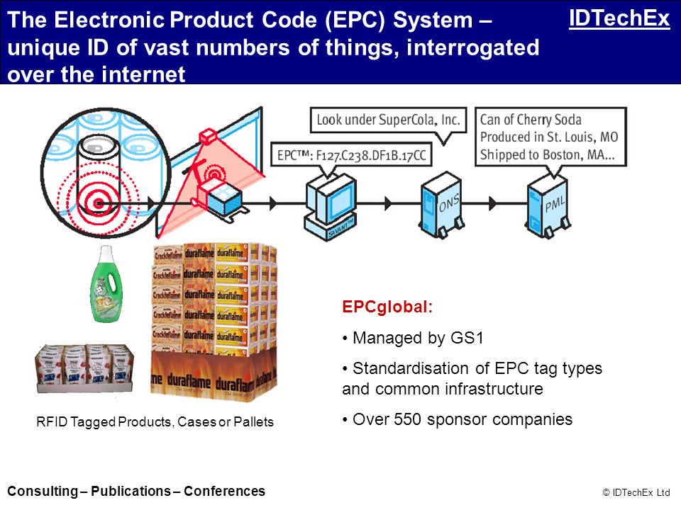The Electronic Product Code (EPC) System – unique ID of vast numbers of things, interrogated over the internet