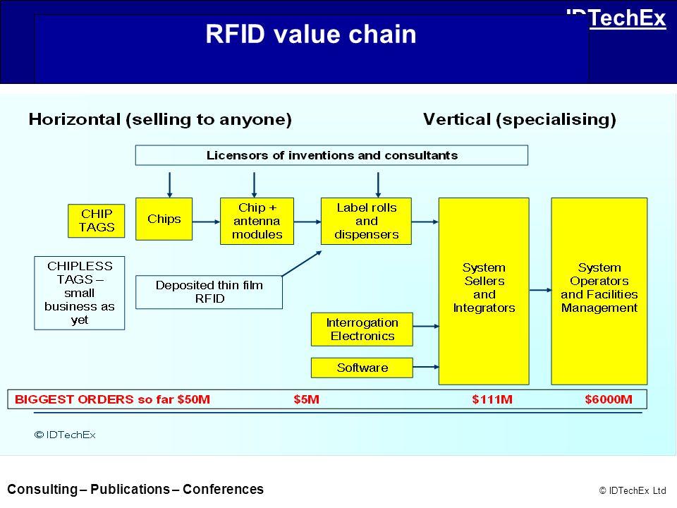 RFID value chain