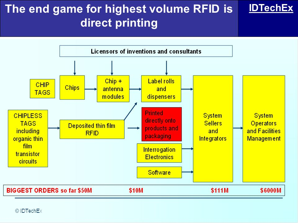 The end game for highest volume RFID is direct printing