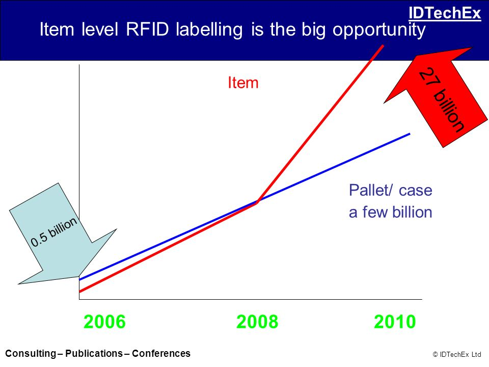 Item level RFID labelling is the big opportunity
