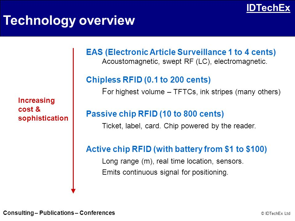 Technology overview EAS (Electronic Article Surveillance 1 to 4 cents)