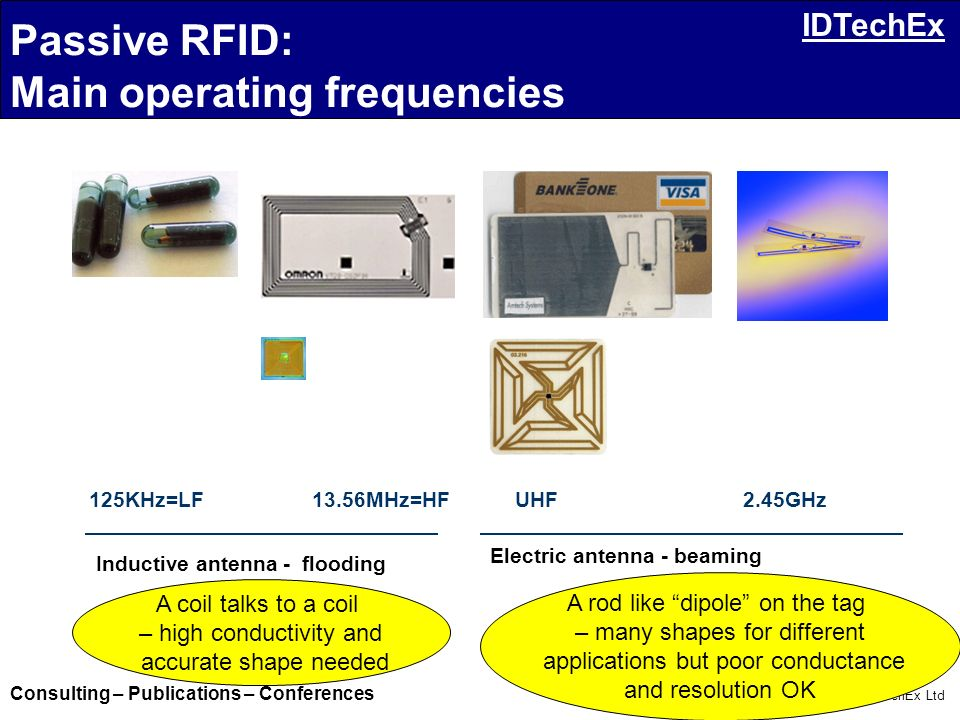 Passive RFID: Main operating frequencies